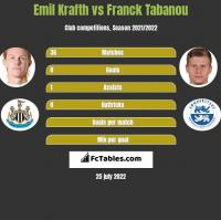 Emil Krafth vs Franck Tabanou h2h player stats
