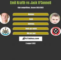 Emil Krafth vs Jack O'Connell h2h player stats