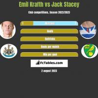 Emil Krafth vs Jack Stacey h2h player stats