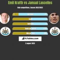 Emil Krafth vs Jamaal Lascelles h2h player stats