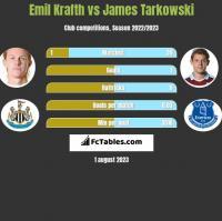 Emil Krafth vs James Tarkowski h2h player stats