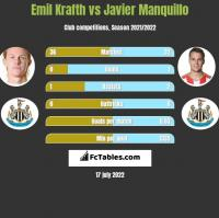 Emil Krafth vs Javier Manquillo h2h player stats