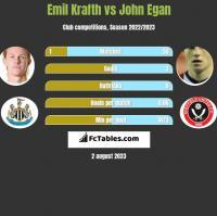 Emil Krafth vs John Egan h2h player stats