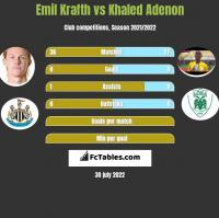 Emil Krafth vs Khaled Adenon h2h player stats
