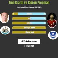 Emil Krafth vs Kieron Freeman h2h player stats