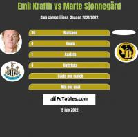 Emil Krafth vs Marte Sjønnegård h2h player stats