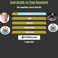 Emil Krafth vs Paul Dummett h2h player stats