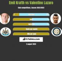 Emil Krafth vs Valentino Lazaro h2h player stats