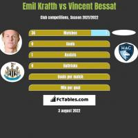 Emil Krafth vs Vincent Bessat h2h player stats