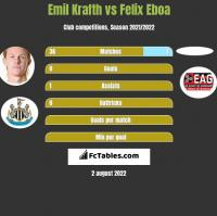 Emil Krafth vs Felix Eboa h2h player stats