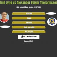 Emil Lyng vs Alexander Veigar Thorarinsson h2h player stats