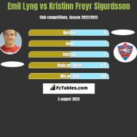 Emil Lyng vs Kristinn Freyr Sigurdsson h2h player stats