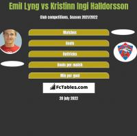 Emil Lyng vs Kristinn Ingi Halldorsson h2h player stats