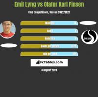 Emil Lyng vs Olafur Karl Finsen h2h player stats