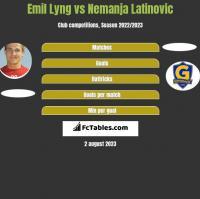 Emil Lyng vs Nemanja Latinovic h2h player stats