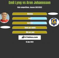 Emil Lyng vs Aron Johannsson h2h player stats