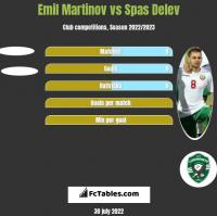 Emil Martinov vs Spas Delev h2h player stats
