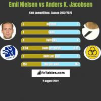 Emil Nielsen vs Anders K. Jacobsen h2h player stats