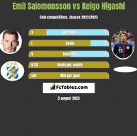 Emil Salomonsson vs Keigo Higashi h2h player stats