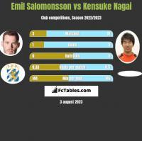 Emil Salomonsson vs Kensuke Nagai h2h player stats