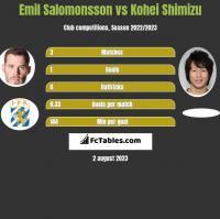 Emil Salomonsson vs Kohei Shimizu h2h player stats