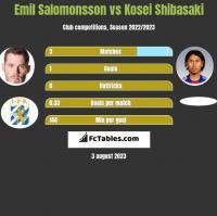 Emil Salomonsson vs Kosei Shibasaki h2h player stats