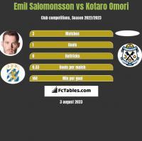 Emil Salomonsson vs Kotaro Omori h2h player stats