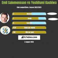Emil Salomonsson vs Yoshifumi Kashiwa h2h player stats