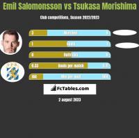 Emil Salomonsson vs Tsukasa Morishima h2h player stats