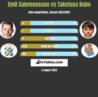 Emil Salomonsson vs Takefusa Kubo h2h player stats