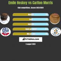 Emile Heskey vs Carlton Morris h2h player stats