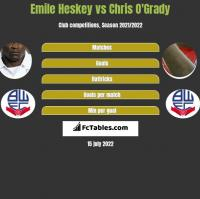 Emile Heskey vs Chris O'Grady h2h player stats