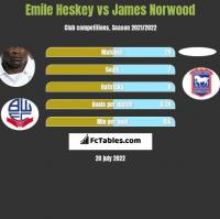 Emile Heskey vs James Norwood h2h player stats