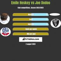 Emile Heskey vs Joe Dodoo h2h player stats