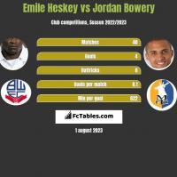 Emile Heskey vs Jordan Bowery h2h player stats