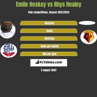 Emile Heskey vs Rhys Healey h2h player stats