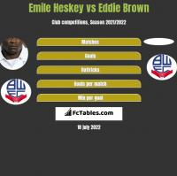 Emile Heskey vs Eddie Brown h2h player stats