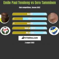 Emile Paul Tendeng vs Eero Tamminen h2h player stats