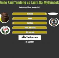 Emile Paul Tendeng vs Lauri Ala-Myllymaeki h2h player stats