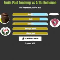 Emile Paul Tendeng vs Arttu Heinonen h2h player stats