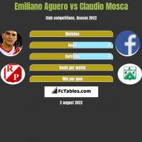 Emiliano Aguero vs Claudio Mosca h2h player stats