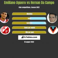 Emiliano Aguero vs Hernan Da Campo h2h player stats