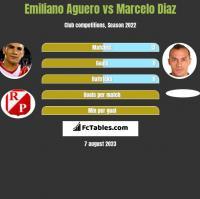 Emiliano Aguero vs Marcelo Diaz h2h player stats