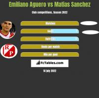 Emiliano Aguero vs Matias Sanchez h2h player stats