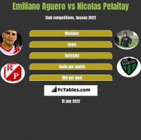 Emiliano Aguero vs Nicolas Pelaitay h2h player stats