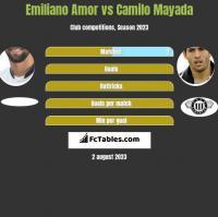 Emiliano Amor vs Camilo Mayada h2h player stats