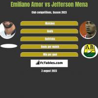Emiliano Amor vs Jefferson Mena h2h player stats