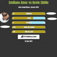 Emiliano Amor vs Kevin Sibille h2h player stats