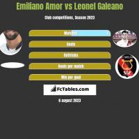 Emiliano Amor vs Leonel Galeano h2h player stats
