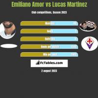 Emiliano Amor vs Lucas Martinez h2h player stats